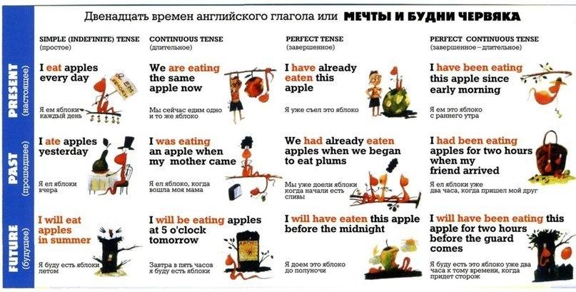 Времена английских глаголов для дошкольников