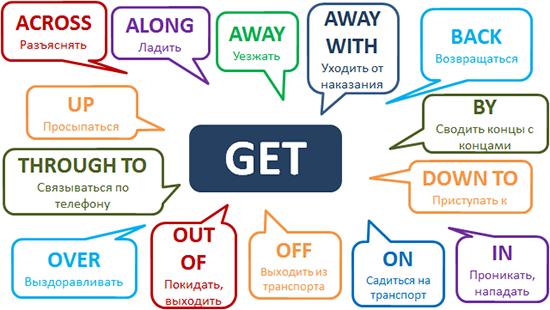 Фразовые глаголы с get