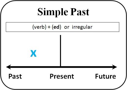 Построение предложений в Past Simple