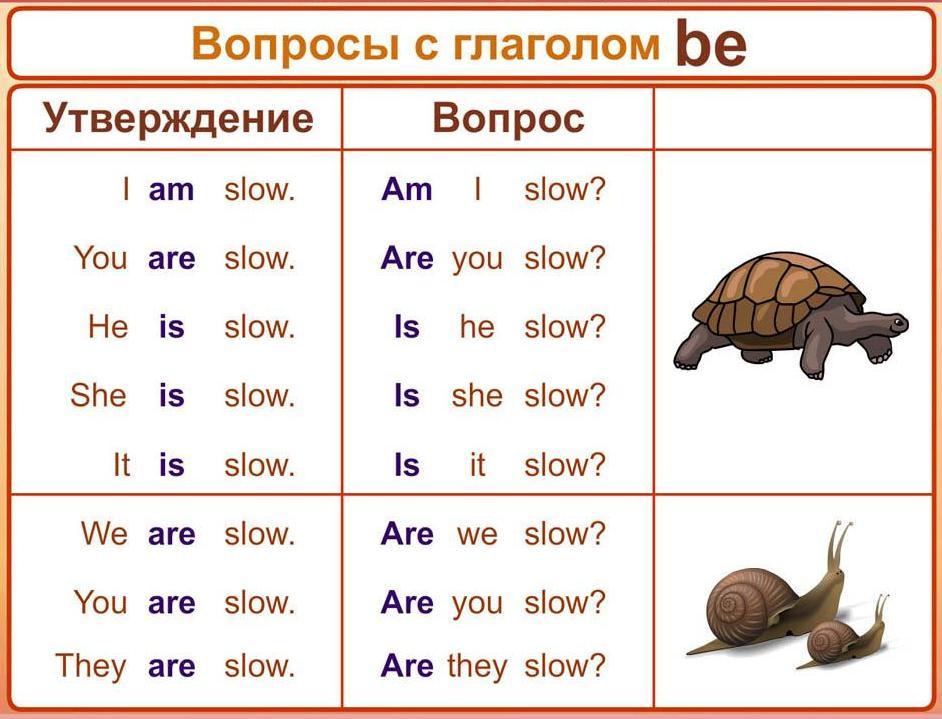 Вопросы с глаголом to be