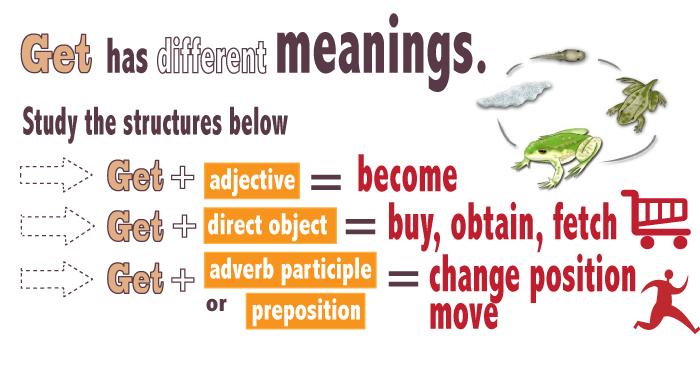 Значения глагола get