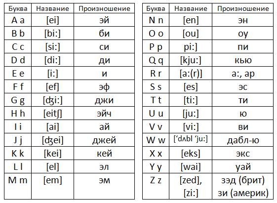Транскрипция английских букв на русский