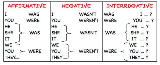Was - were грамматика