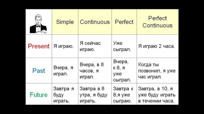Все времена в английском языке