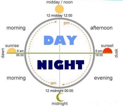pm это вечер или утро