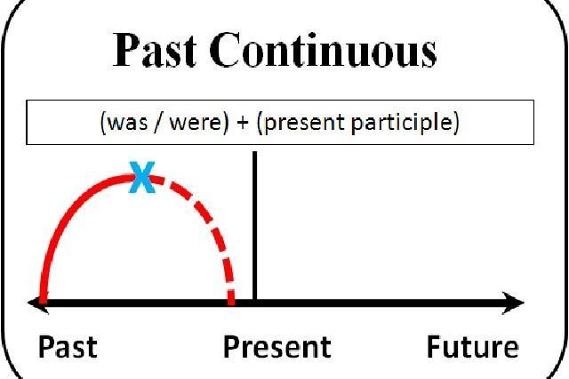 Past continuous правила