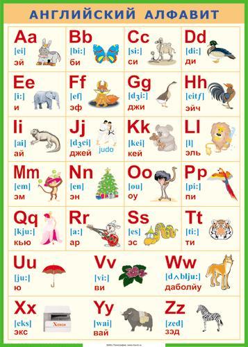Английский алфавит с транскрипцией и русским произношением