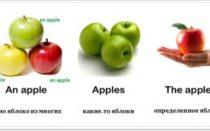 Артикли в английском языке: правила, таблица и упражнения
