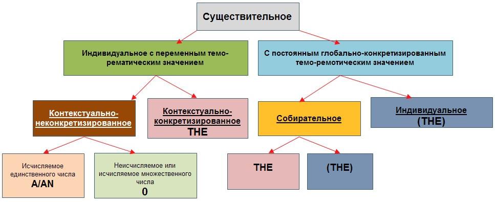 Артикли в английском языке: правила