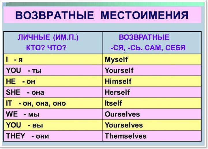 Местоимения в английском языке таблица