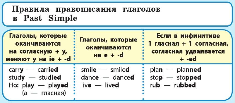 Past simple - упражнения и правила
