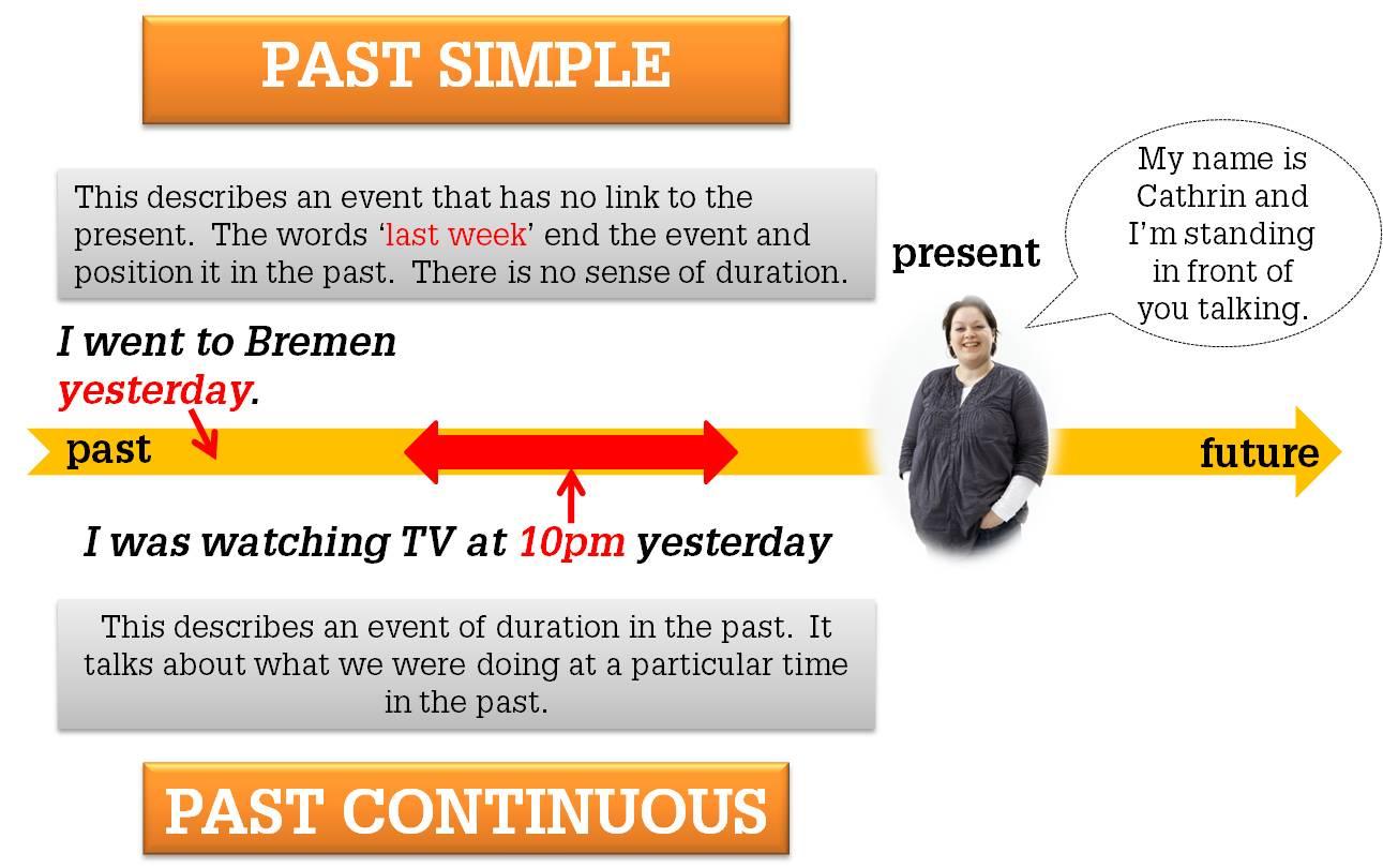 Упражнения на past simple и past continuous