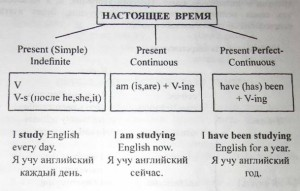 Примеры present perfect и continuous
