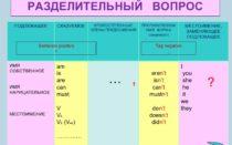 Разделительный вопрос в английском языке: примеры и упражнения с ответами