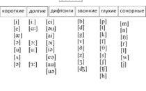 Характеристика, автоматизация и таблица сонорных звуков в английском языке