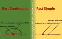 Упражнения по английскому языку на Past Simple и Past Continuous с ответами